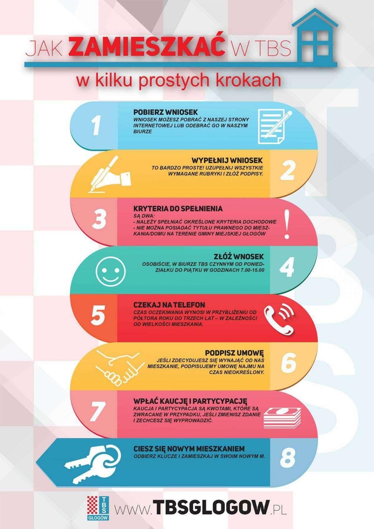 Info_jak-zamieszkać-w-TBS-infografika
